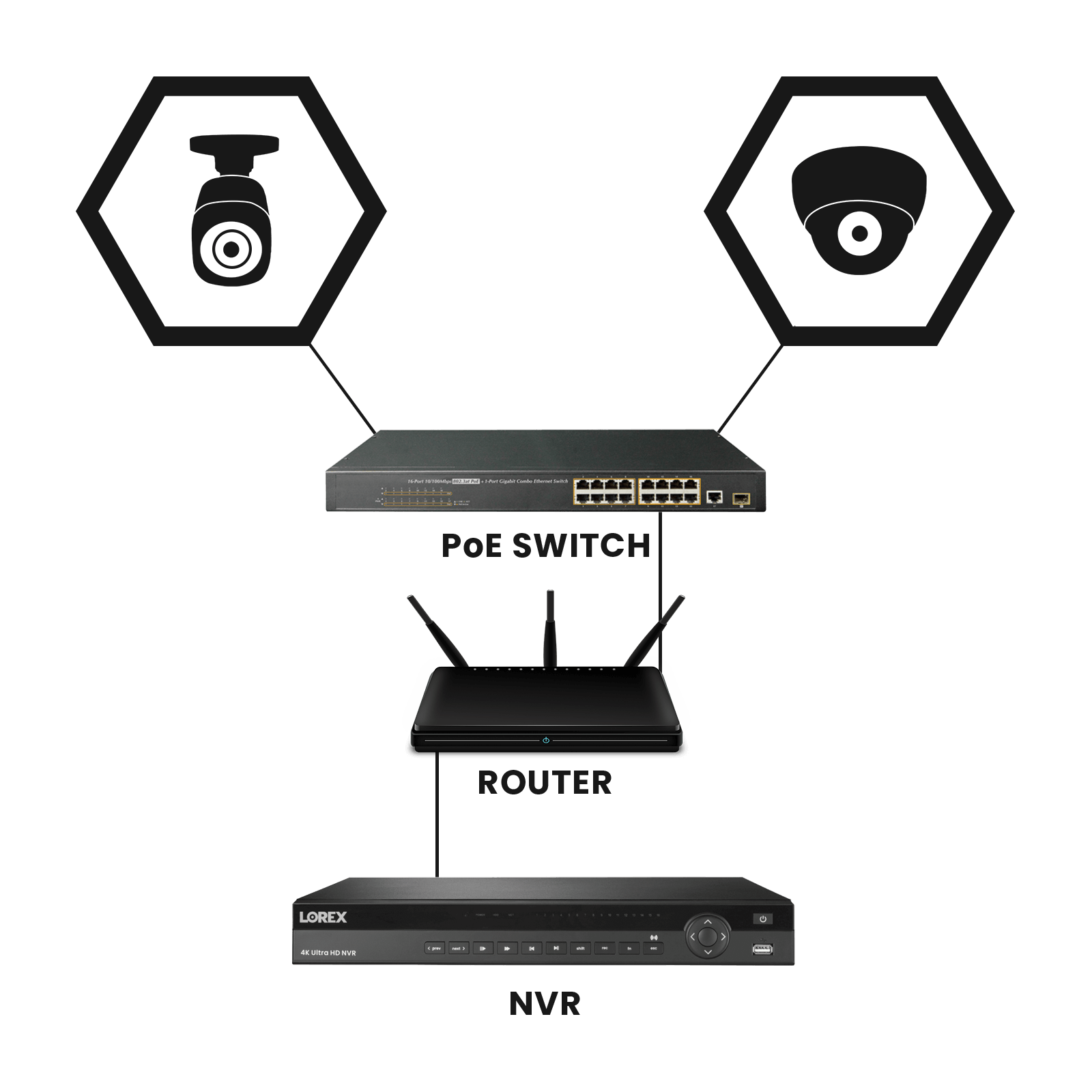 32-channel NVR - add 32 cameras to one security system